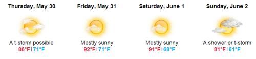 Boston Forecast