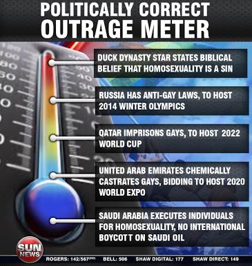 Politically Correct Outrage Meter