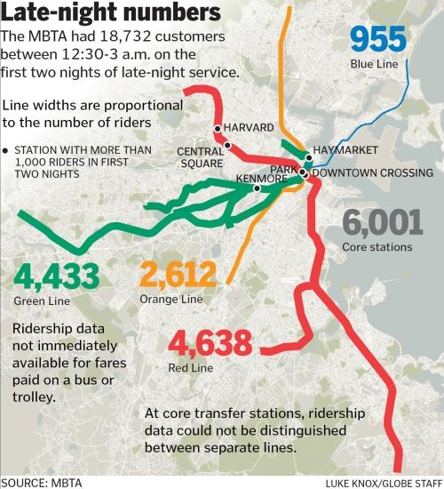 MBTA late night service