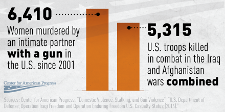 Gun Violence against women