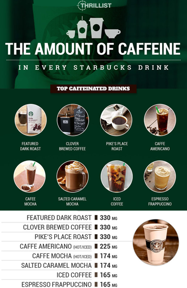 Thrillist Starbucks Caffeine Rankings