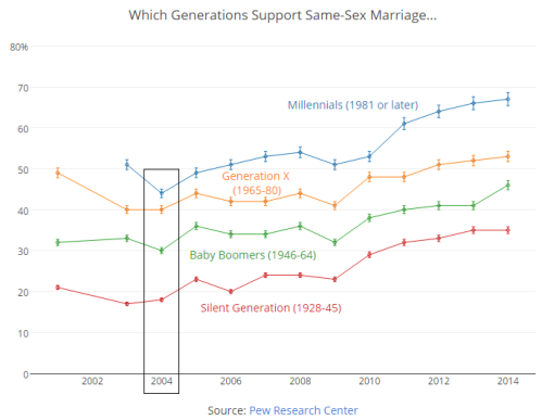 Marriage Equality, same sex marriage, pew research