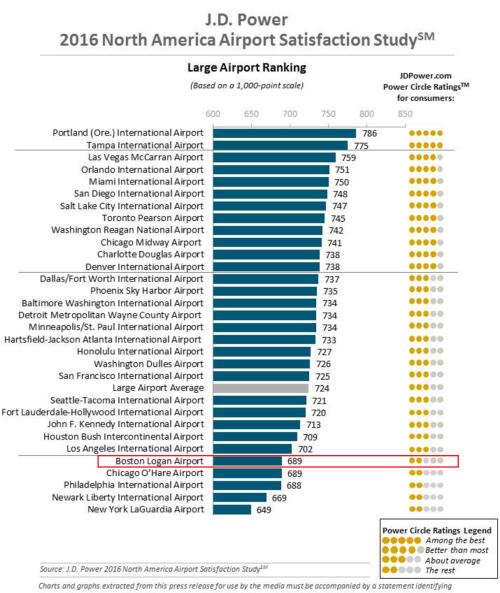 travel, air travel survey