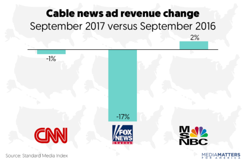 Fox News advertising revenue
